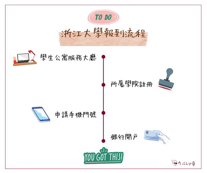 浙江大學交換報到流程